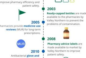 The transformation of the British pharmacy